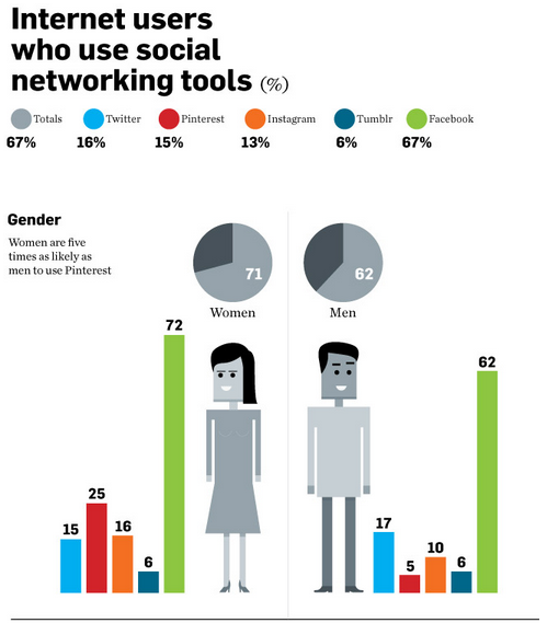 Infographic on Social Media Gender and Age
