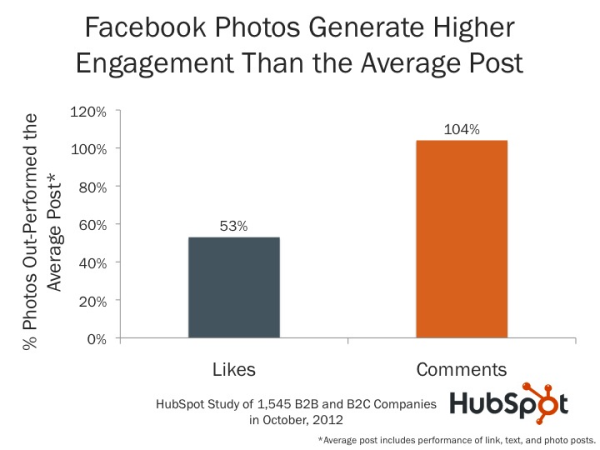 Photos generate more comments on Facebook