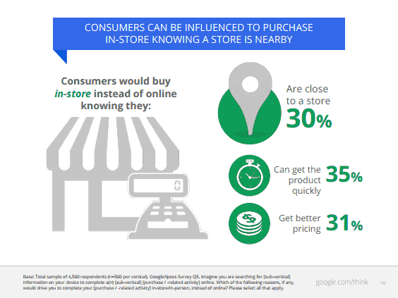 Factors Infuencing In Store Purchases Google Study Says Local Searches by Mobile Users Leads to 50% More Visits to Stores!