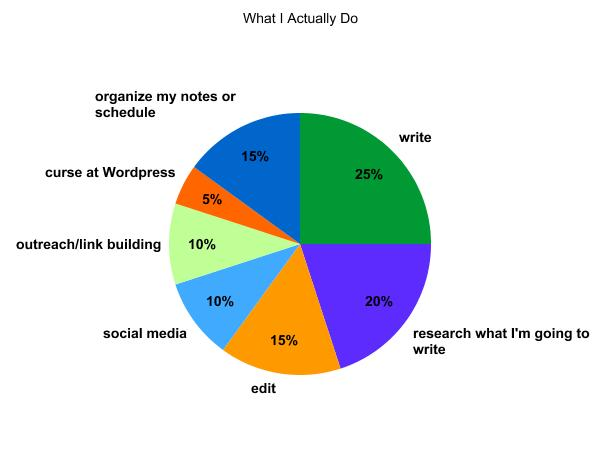 what content marketers actually do