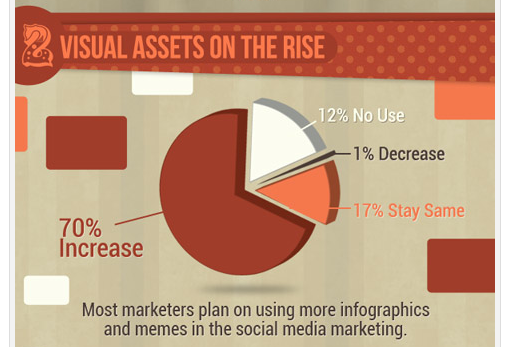 70% of marketers plan on increasing their use of visual content content forms over the next year