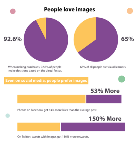 92.6% of people make purchasing decisions based on the visuals