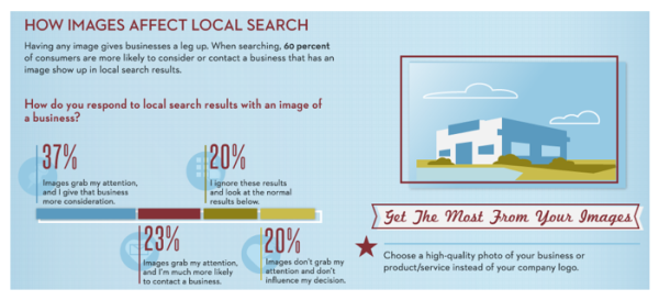 Why Pinterest's Visual Content Marketing Will Continue To Rule Social Media