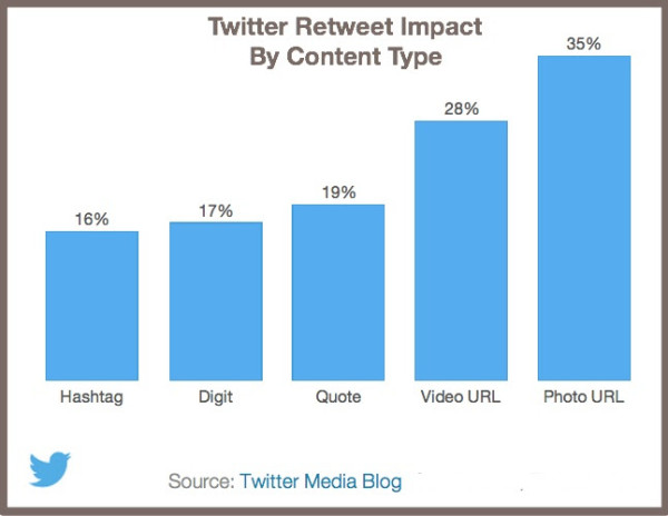 photographs drive a 35% increase in retweets.