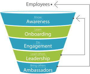 employees engagement funnel