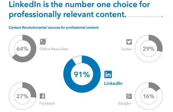LinkedIn is the number one choice for professionally relevant content.