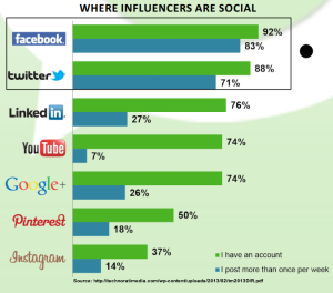 Social Media Influencers: Find, Engage & Grow Your Business