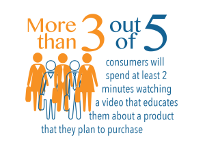 3outof5 300x230 - 3 Types of Online Video Marketing Content that Every Business Needs