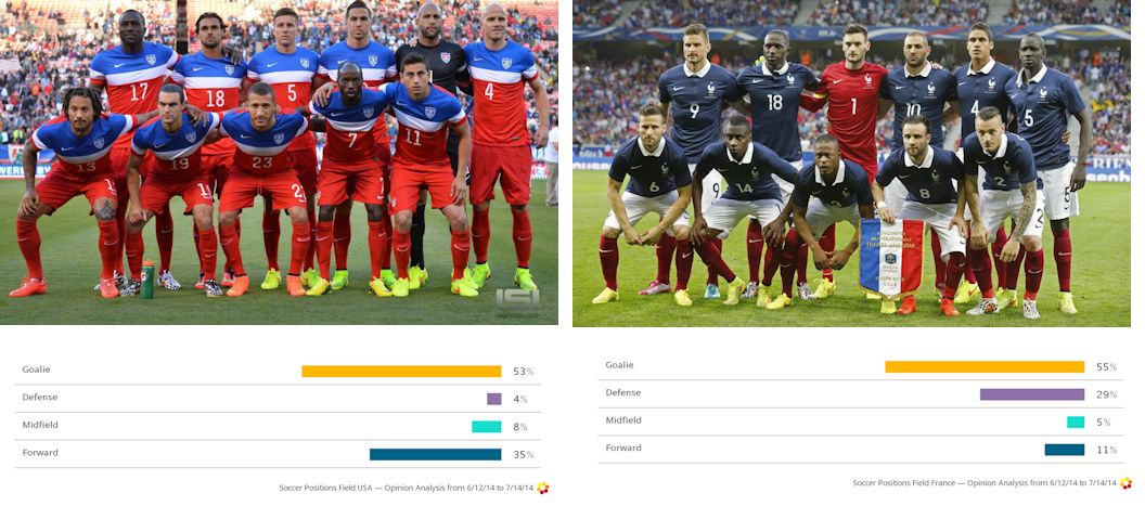 Us and France social soccer presence