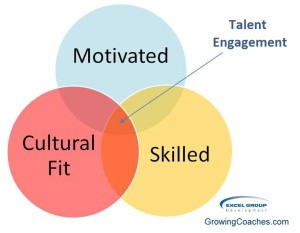 Talent Engagement Quadrant