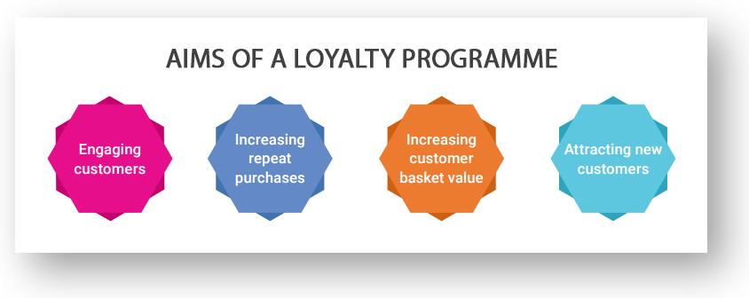 10 Universal Questions You Cannot Skip To Run A Successful Loyalty Program
