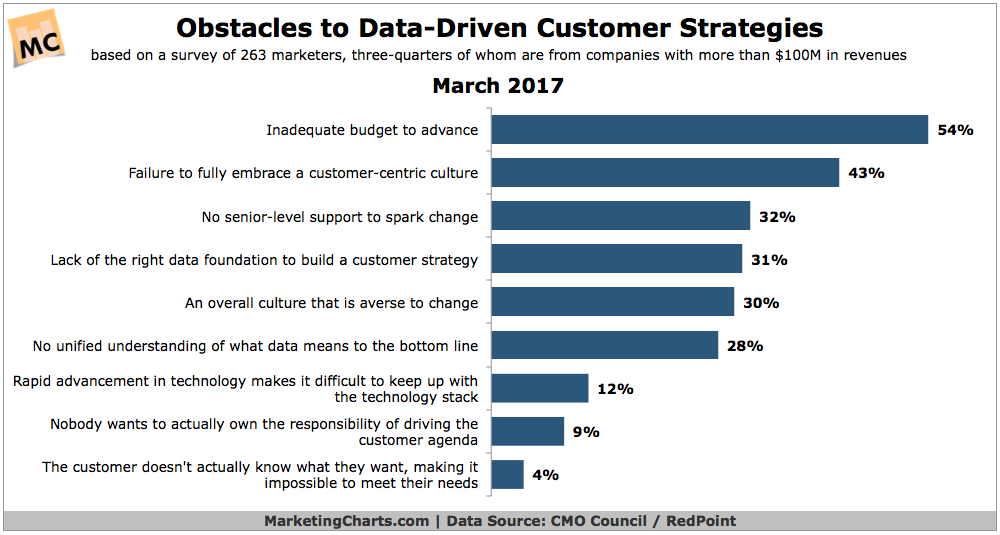 Obstacles data driven customer strategies