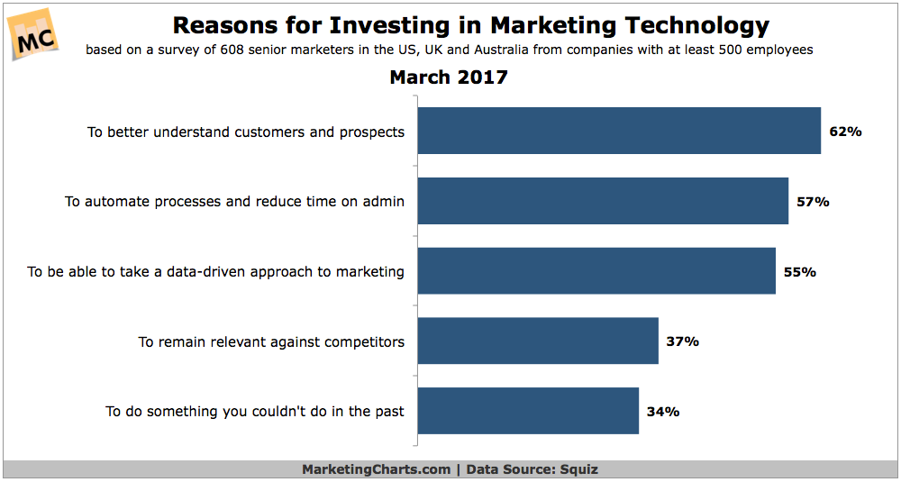 Reasons to invest in marketing technology