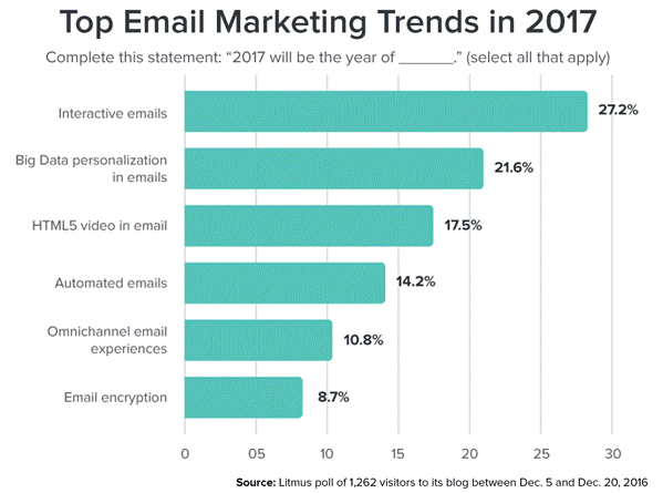 Statistics email marketing trends