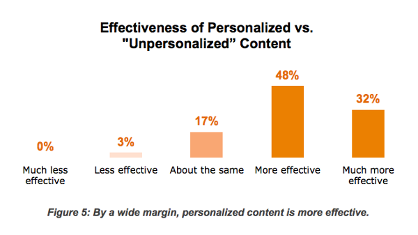 effectiveness of personalized content in online marketing