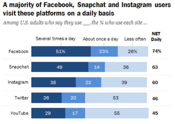how-often-users-visit-social-platforms