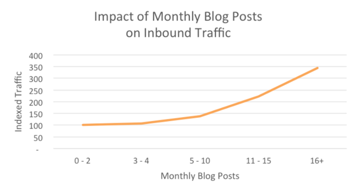 impact of monthly blog frequency
