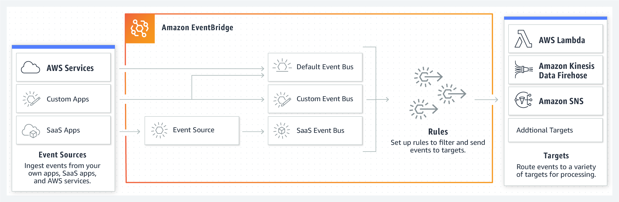 AWS EventBridge: Revolutioning Serverless or CloudWatch